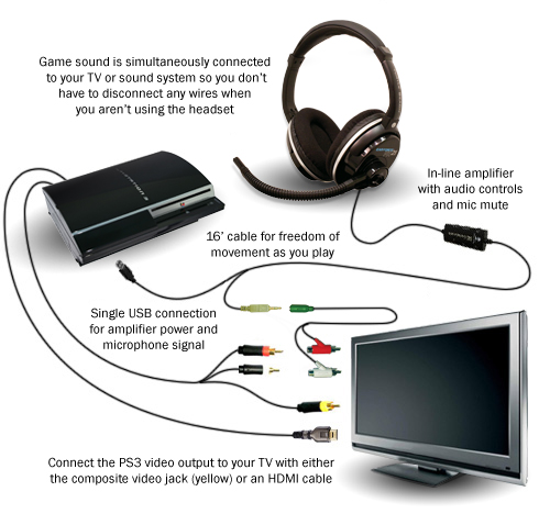 how do i hook up turtle beach headset In this how-to video, you will learn how to hook up your tb x41 headset to your xbox 360 first, hook up the hdmi cable from there, you must have a fiber optic cable and an xbox 360 audio adapter all you have to do is plug it in right above the hdmi connector the black input is where the digital audio input goes this is where you.